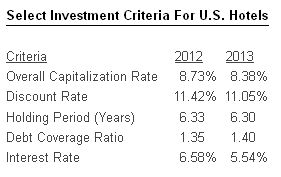 Select Investment Criteria For U.S. Hotels