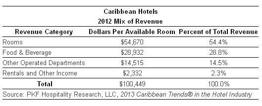 Caribbean Hotels 2012 Mix of Revenue