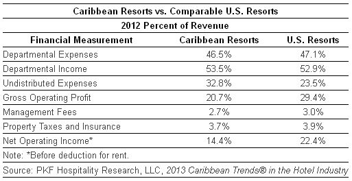 Caribbean Resorts vs. Comparable U.S. Resorts Percent of Revenue