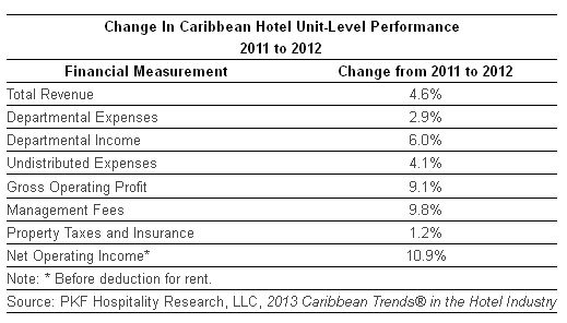 Change In Caribbean Hotel Unit-Level Performance 2011 to 2012