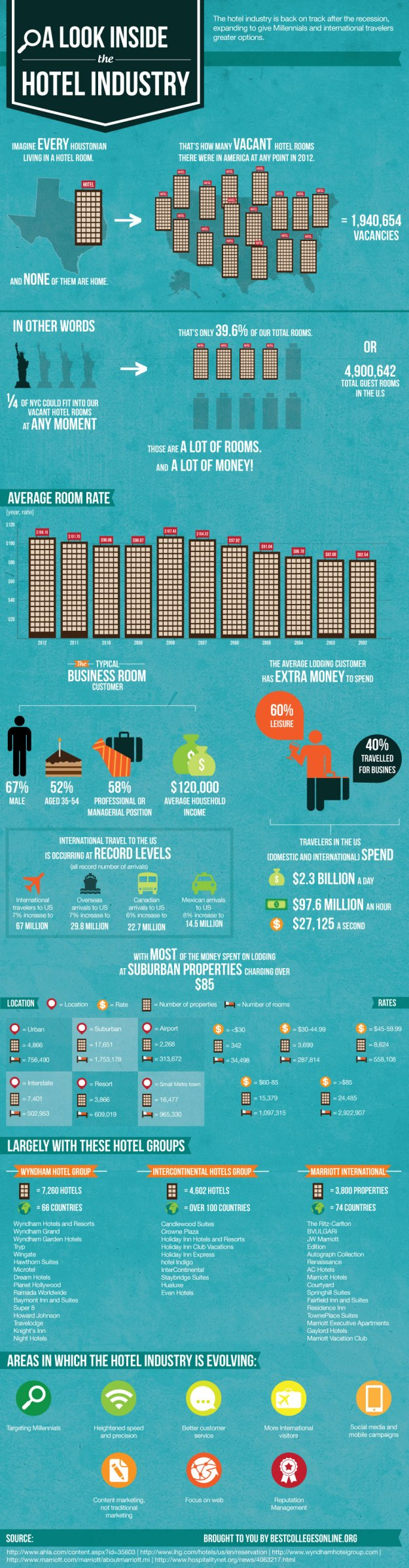 A Look Inside the U.S. Hotel Industry