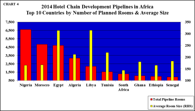 Hotel Chain Development Pipelines Africa 2014 - 2