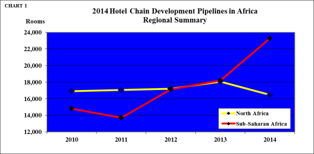 Hotel Chain Development Pipelines Africa 2014