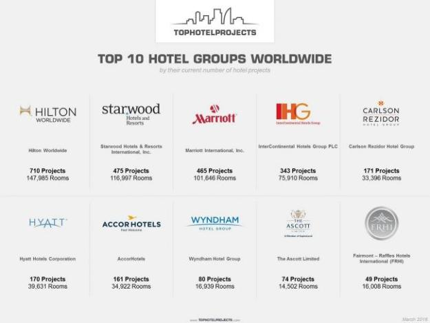 Top 10 Hotel Groups with the most hotel development projects - Source: tophotelprojects.com